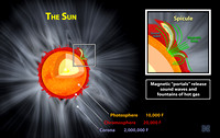 Sun's Magnetic Field Releases Sound Waves into Chromosphere
